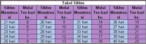 tabel siklus menstruasi
